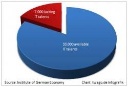 Recovery after the crisis – outsourcing platforms as solution for the lack of IT talents