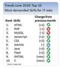 IT trend monitor: significant upturn in demand for HTML, PHP, and MySQL secures more commissions for IT freelancers