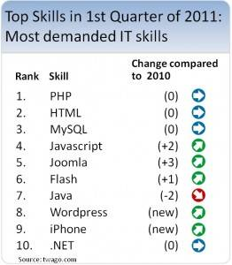 iPhone App Developers in High Demand