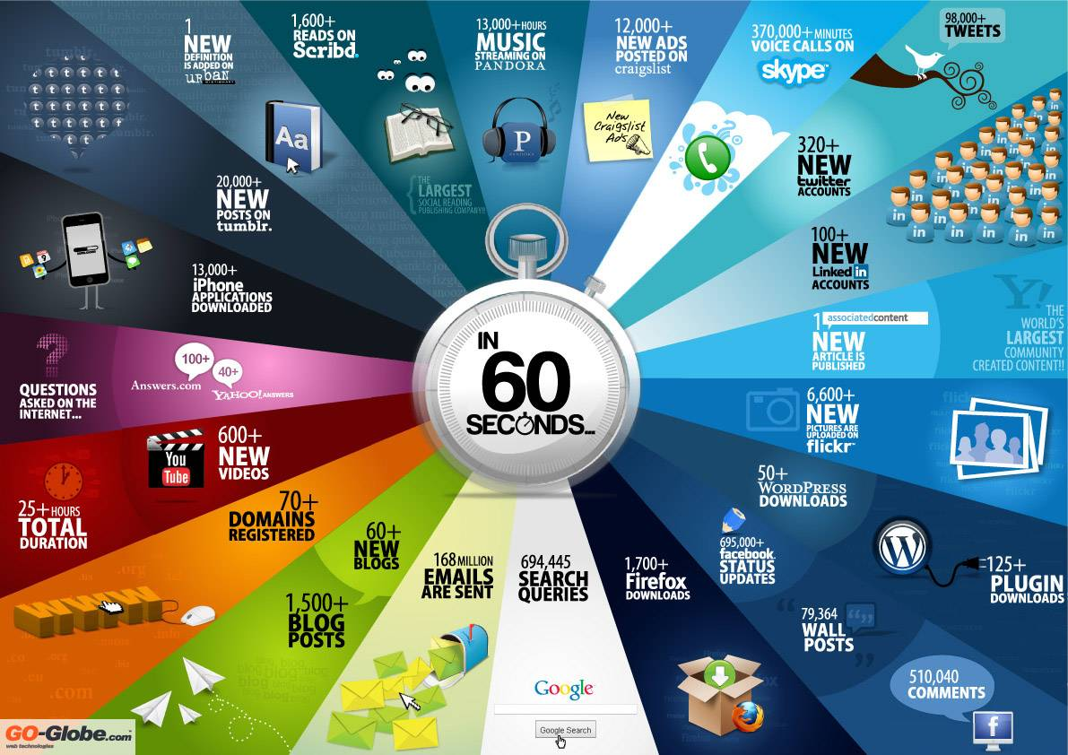 Things that happen every 60 seconds on the Internet