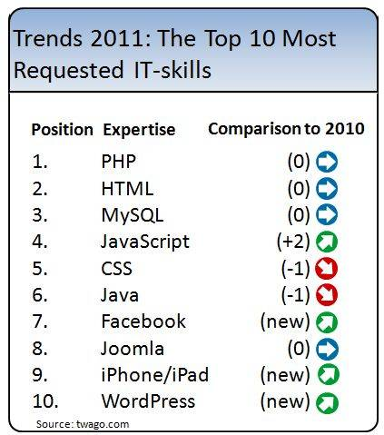 Best of 2011: Web- and App-Development are the Top Skills of the year