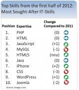Top IT Skills from the First Half of 2012: Mobile Applications Heating up the Market