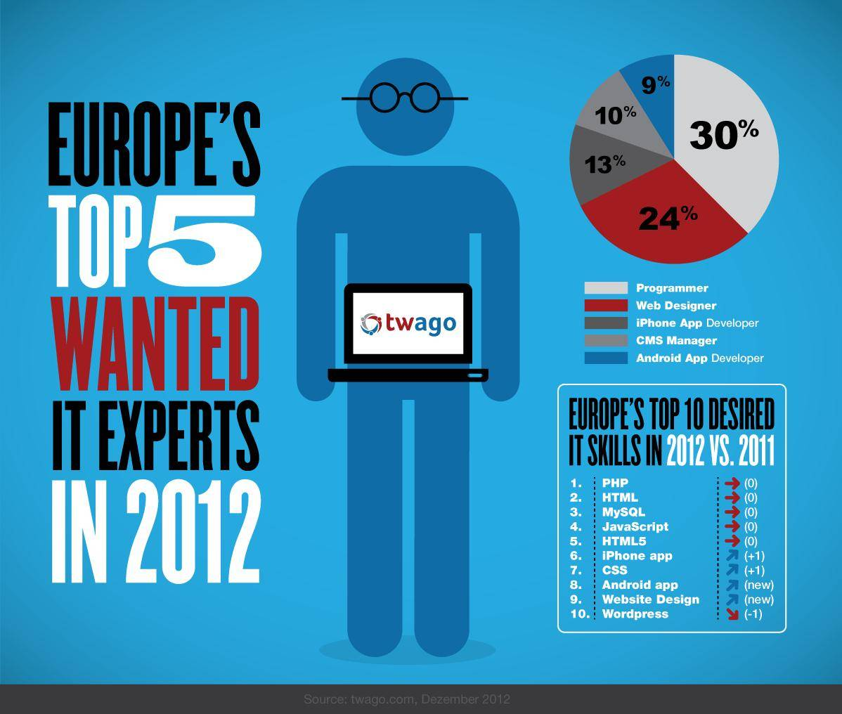 European freelancer trends for the year 2012