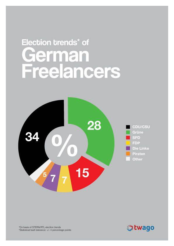 Who will freelancers vote for? Discover it in the new #twagotrends!