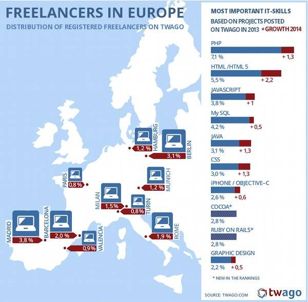 Top 10 most desired IT freelancer skills in 2014