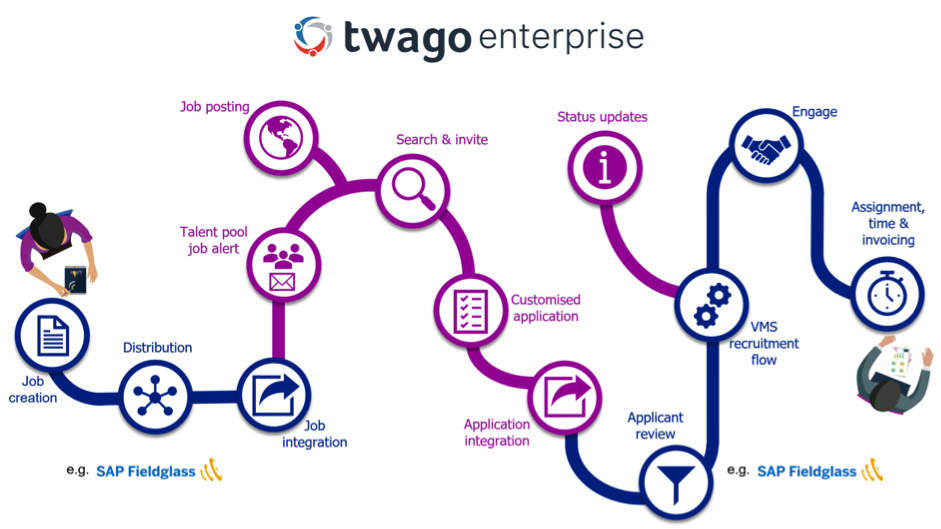 twago enterprise: twago Launches Talent Management System for Major Companies